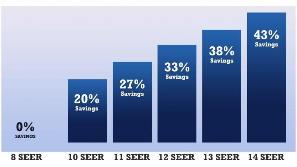 The seer rating determines savings